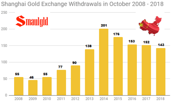 Shanghai Gold Exchange withdrawals in October 2008 2018