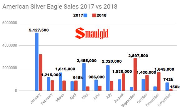 American Silver Eagle Sales 2017 vs 2018