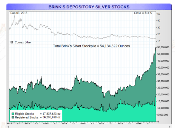 Brinks silver stock pile dec 3