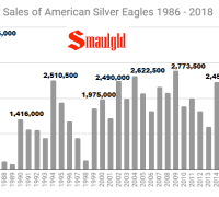 December Sales of American Silver Eagles 1986 - 2018