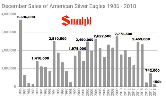 December Sales of American Silver Eagles 1986 - 2018