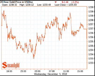 Gold price december 5 2018