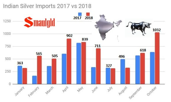 Indian silver imports 2017 vs 2018 through October