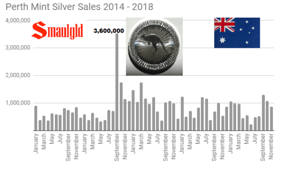 Perth Mint Silver Sales 2014 - 2018