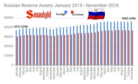 Russian Reserve Assets January 2015 - November 2018