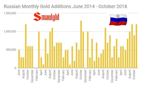 Russian gold reserves monthly additions June 2014 - November 2018