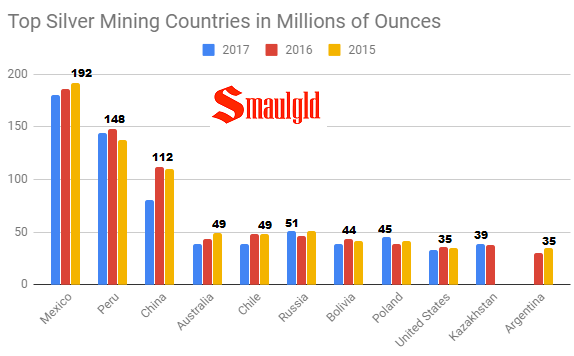 Top Silver mining countries 2015 - 2018