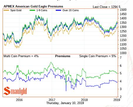 Gold eagle premiums January 10 2019