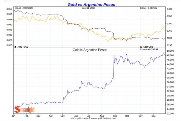 Gold in ARGENTINE PESOS 2018