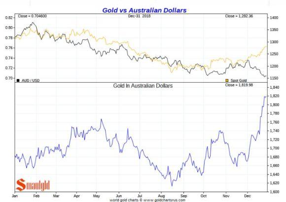 Gold vs AUSTRALIAN Dollars 2018