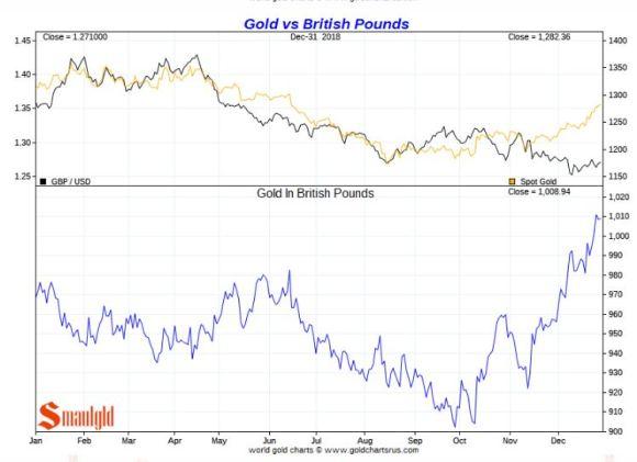 Gold vs BRITISH POUNDS 2018