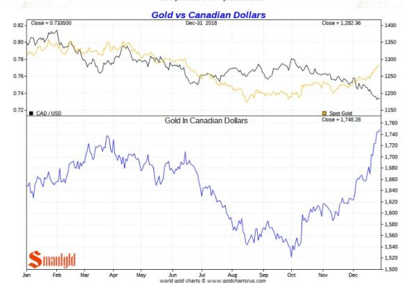Gold vs CANADIAN Dollars 2018