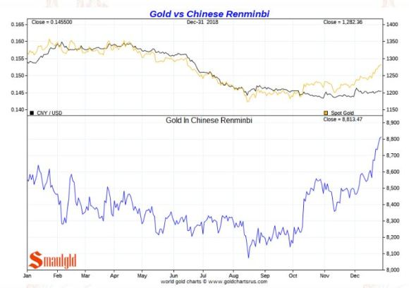 Gold vs Chinese Remnimbi 2018
