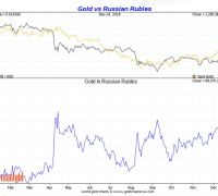Gold vs RUSSIAN ROUBLE 2018