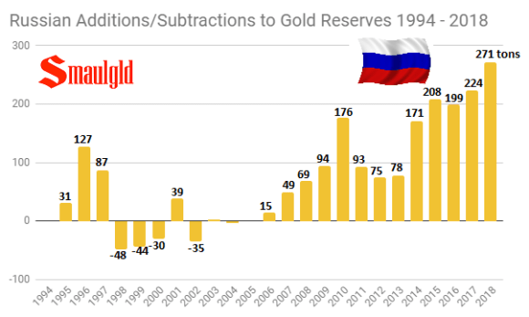 Russian Gold reseves additions subtractions 1994 - 2018 final
