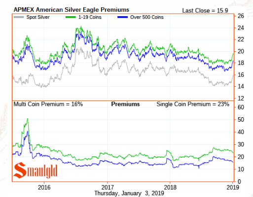 Silver Eagle Premiums JANUARY 3 2019