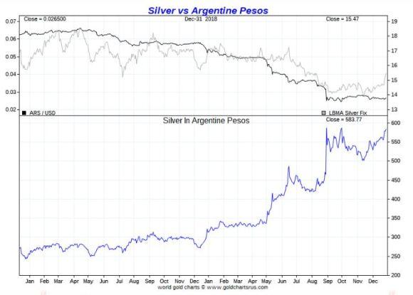 Silver vs Argentine Peso 2018