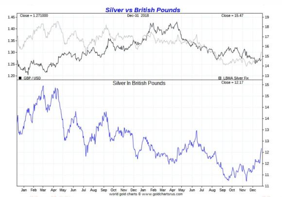 Silver vs British Pound 2018