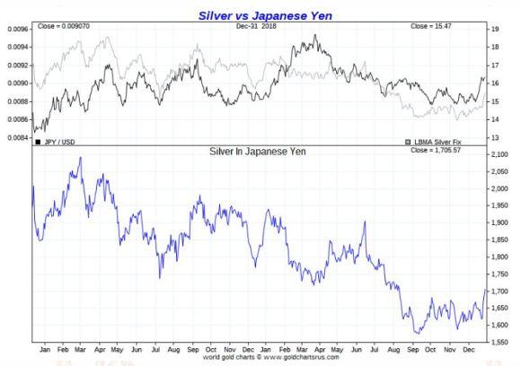Silver vs Japanese Yen 2018