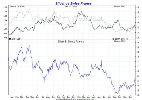Silver vs Swiss Franc 2018