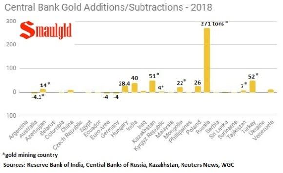 Central bank gold additiona subtractions 2018