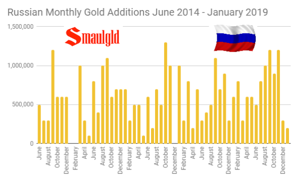 Russian Monthly Gold Reserves June 2014 - January 2019