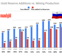 Russian gold mining production vs reserves