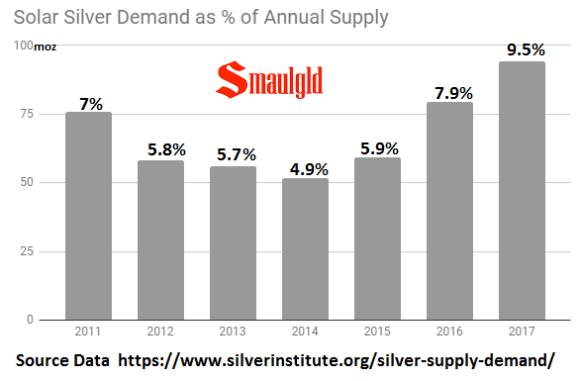 Solar silver demand as a percentage of supply