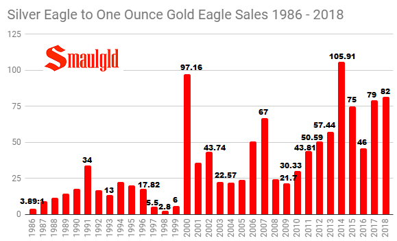 silver eagle to gold eagle sales ratio 1986 - 2018