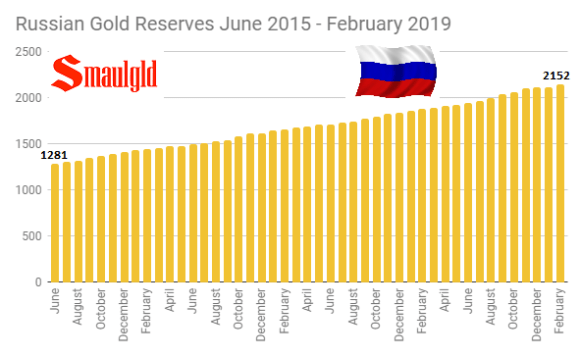 Russian Gold Reserves June 2015 - February 2019
