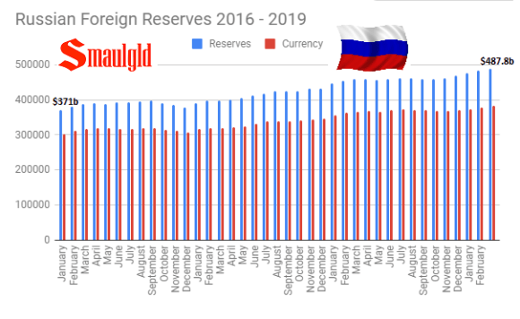 Russian Foreign Reserves 2016 - 2019