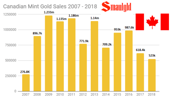 Canadian Mint gold sales 2007 - 2018