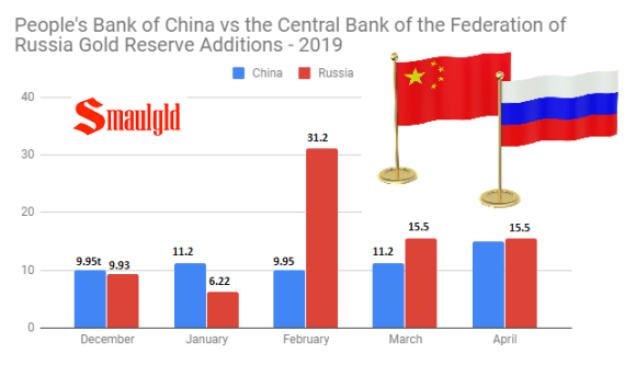 People's bank of china vs the central bank of the federation of russia 2019 through april