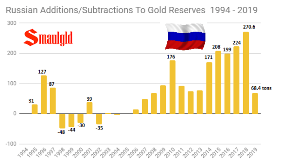 Russian Additions subtractions to gold reserves 1994 - 2019