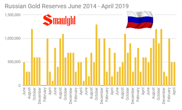 Russian Gold Reserves by Month June 2014 - April 2019