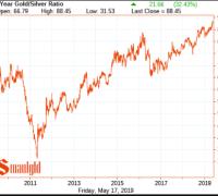 Gold silver ratio 2010-2019