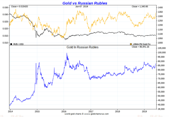 Gold in Russian Rubles ten year