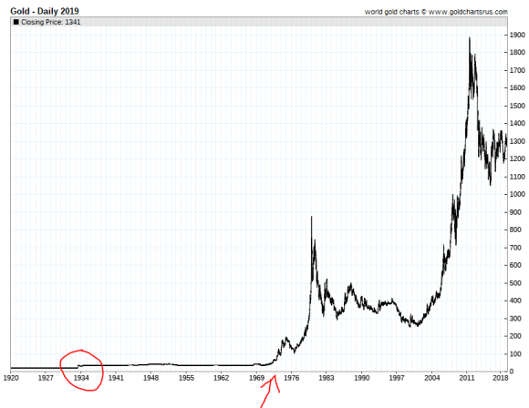 Gold price 1920 -2019
