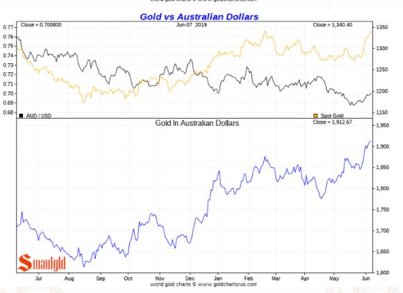 Gold in austrian dollarsg