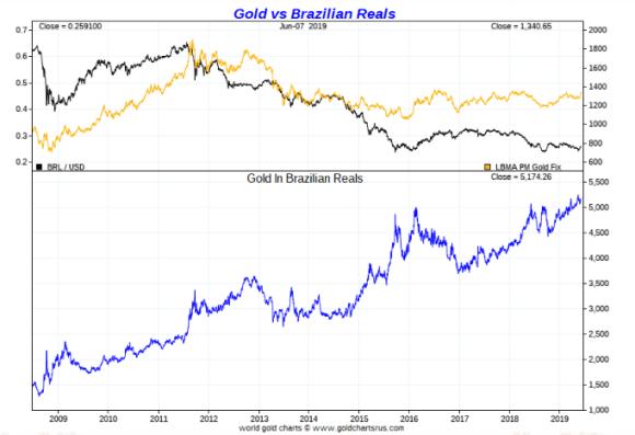 Gold in Brazilian real ten year