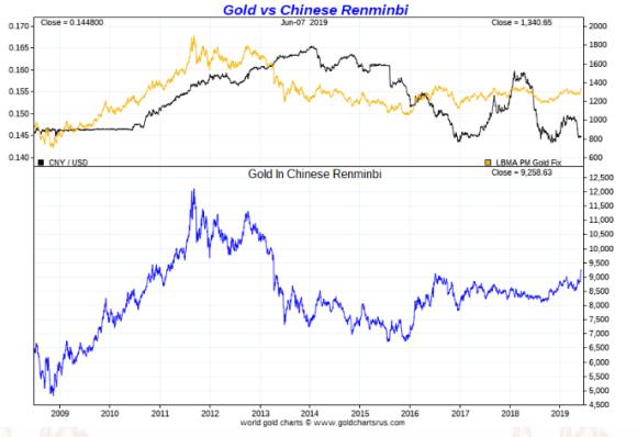 Gold in Chinese Yuan ten year