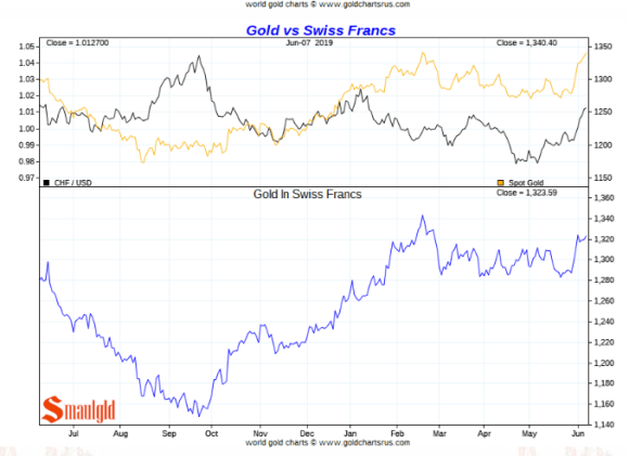 Gold Price in Swiss Francs