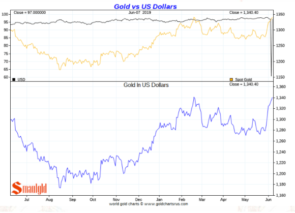 Gold Price in US Dollars