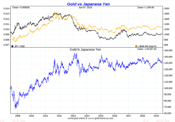 gold in Japanese Yen ten year