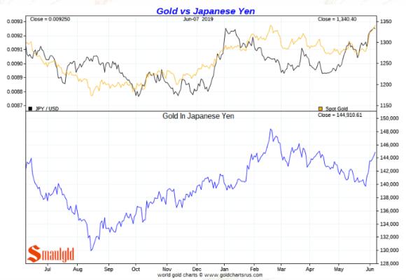 Gold price in Japanese yen