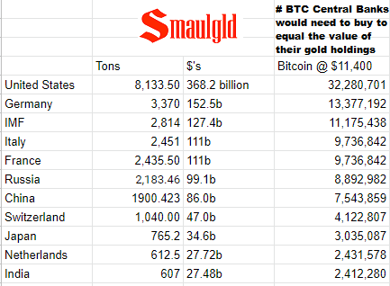 Value of Central Bank Gold in Bitcoin