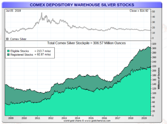 Comex silver total eligible and registered july 5 2019