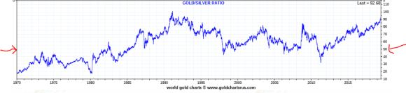 Gold silver ratio 1971 - 2019