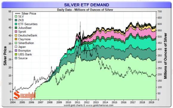 Silver ETF holding july 2019