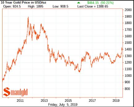 Gold price 2009 - 2019